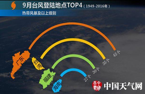 """""""玛娃""""或3日登陆广东 9月仍是台风活跃期"""