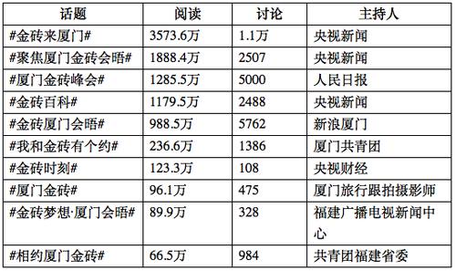 微博平台金砖集会微话题TOP10