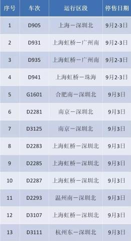 """受 """"玛娃""""台风影响 上海铁路局暂停发售部分列车车票"""