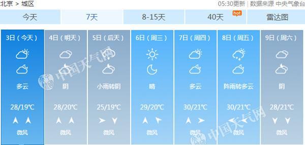 下周二,北京冷氛围来袭,将迎降雨降温。