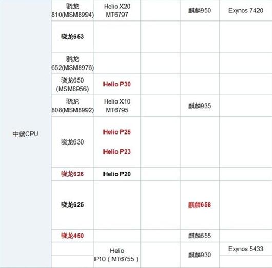 9月手机CPU天梯图!骁龙835才第二 骁龙 天梯
