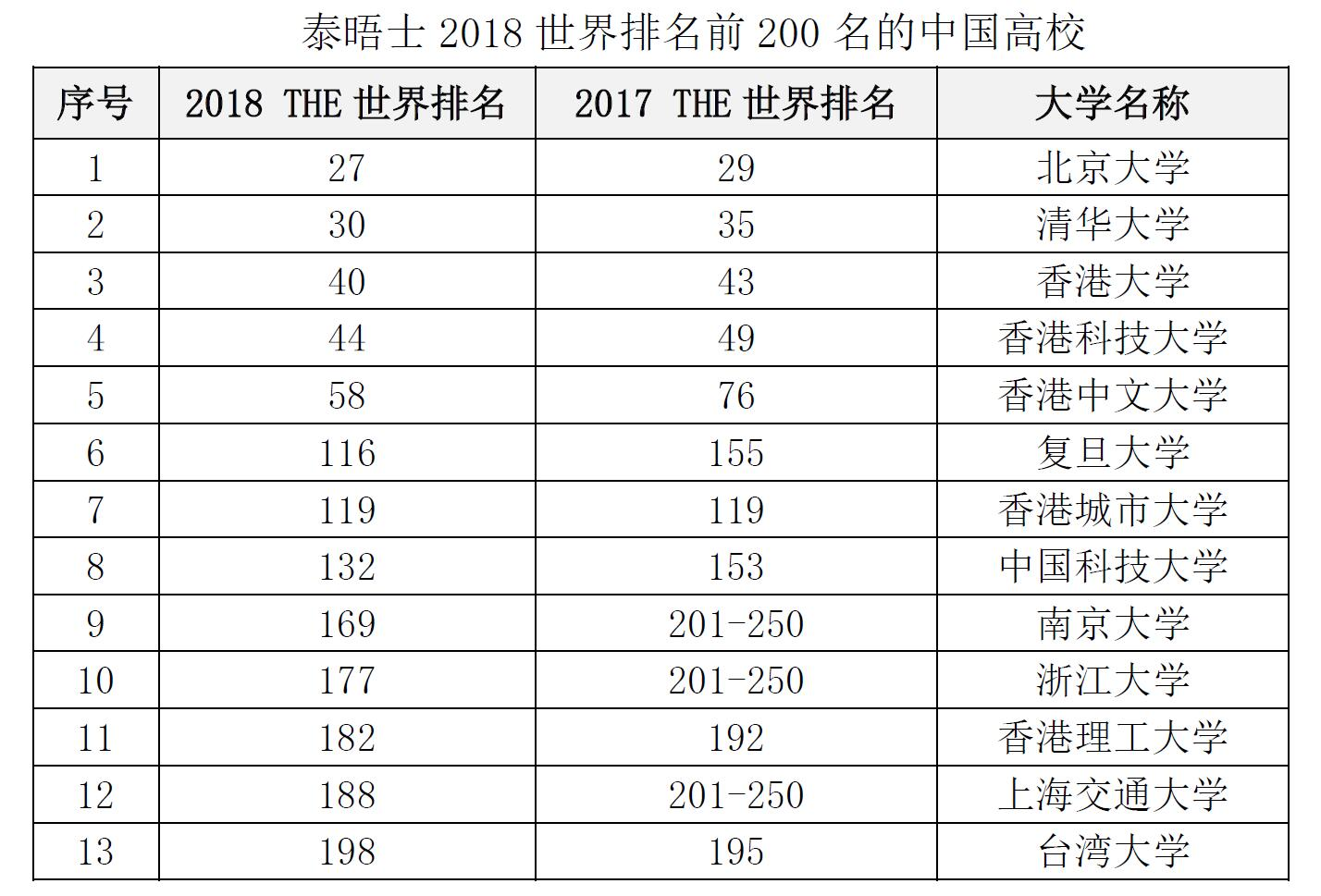 泰晤士报2018年世界大学排名发布 北京大学继