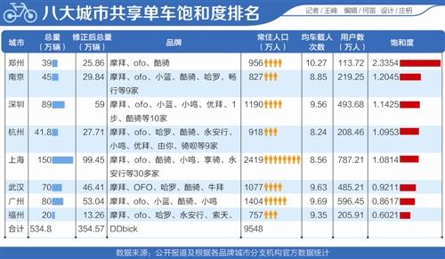 """八城""""暂停令""""初定共享单车市场格局 郑州最饱和"""