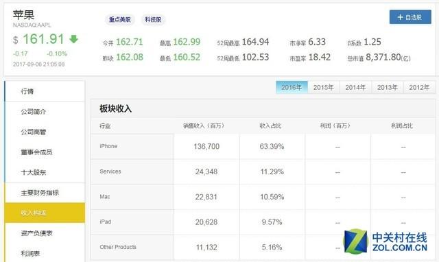 苹果公司收入构成分析,iPhone超六成