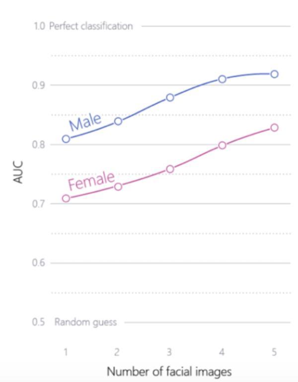 给定个体男性(蓝色)、女性(红色)1至5张照片,算法的准确率提高