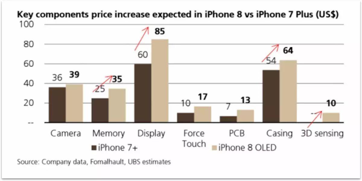 ▲(iPhone 8與iPhone 7 Plus物料成本對比,圖片來源:UBS)