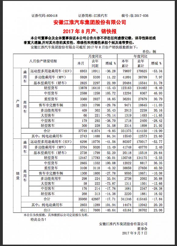 江淮乘用车官降后销量仍跌 前6个月净利润率极速崩塌