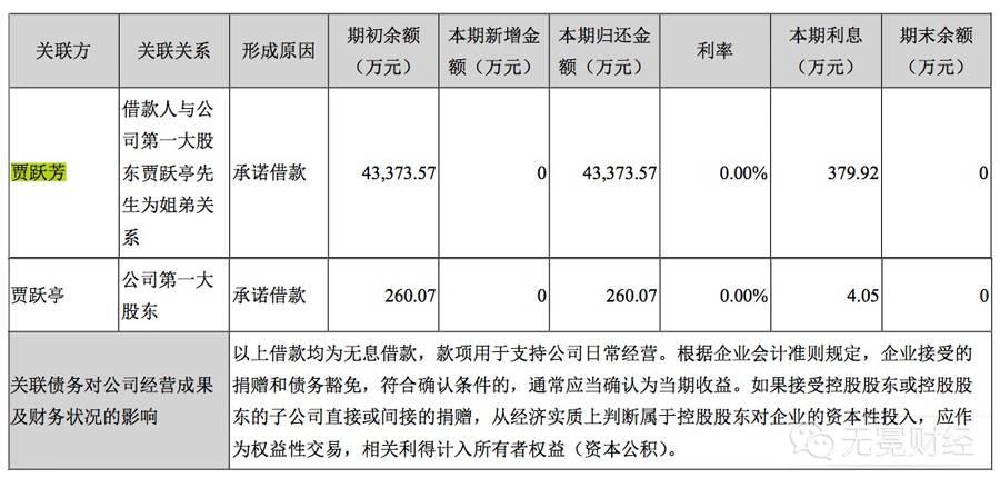 ▲乐视今年上半年归还贾跃亭姐弟最后的借款。
