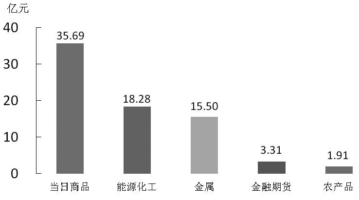图为DCE焦炭指数技术分析