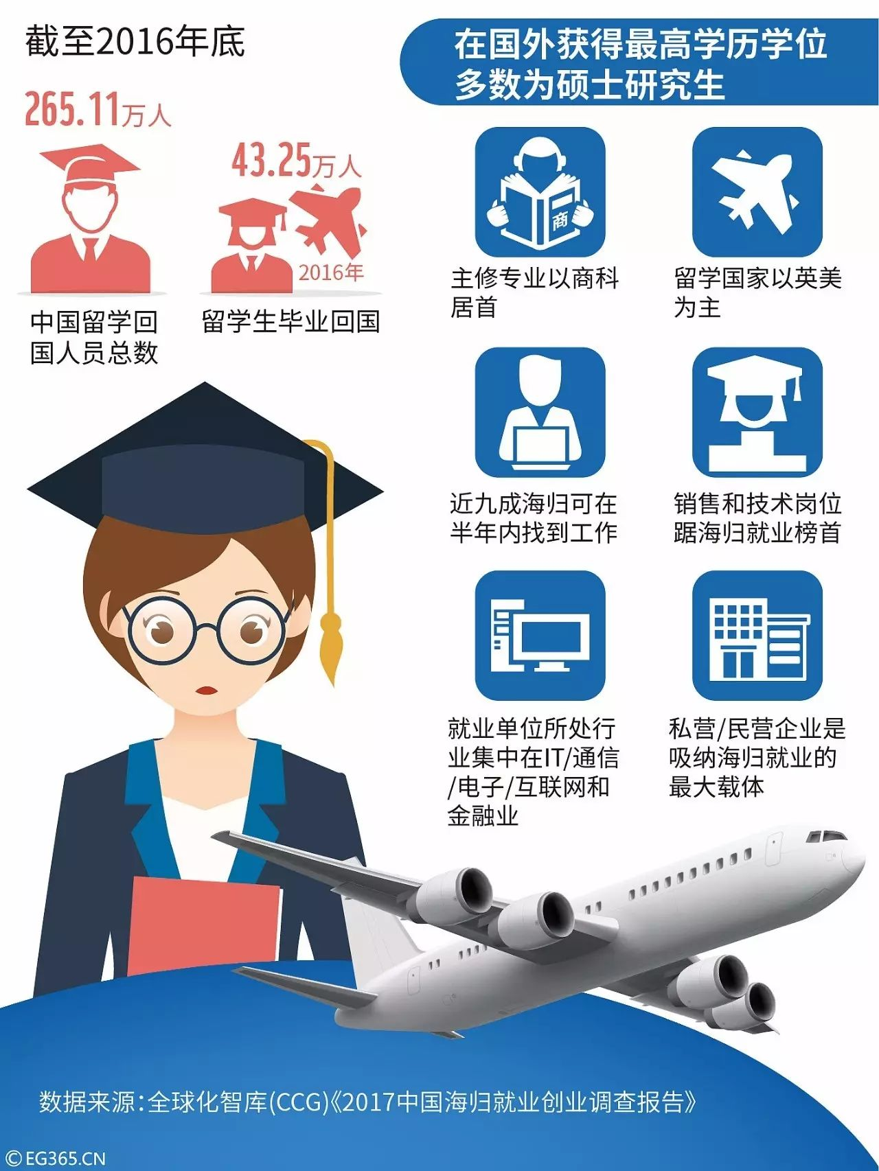 学成后他们选择归国 这些政策让中国迎来海归潮