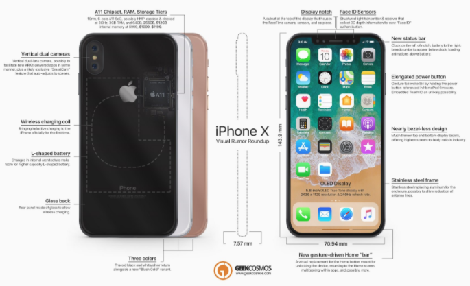 同一台iPhone X在哪里买可能最便宜?