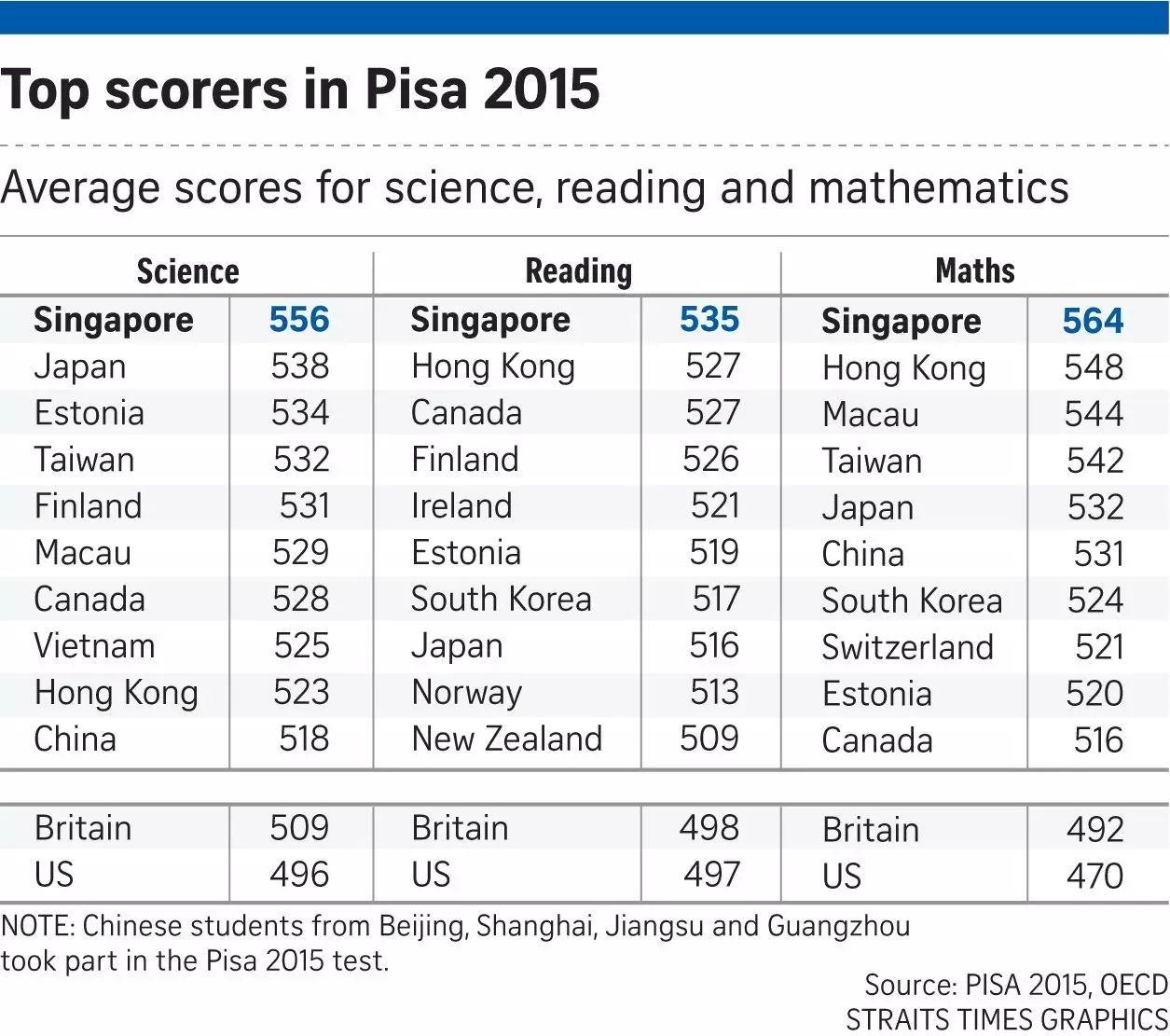▲资料图片:在2015年的国际学生评估项目中,中国学生在科学、阅读和数学三门科目中均名列前十,英美两国成绩均不理想。