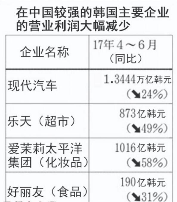 《日本经济新闻》统计,几大在华韩国企业利润大幅下滑。