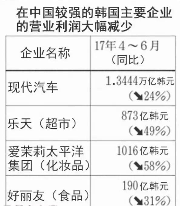 ▲《日本经济新闻》统计的几家在华韩企利润下滑情况。