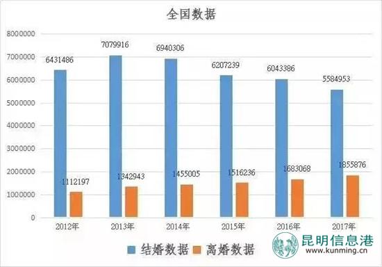 2017上半年全国离婚大数据出炉 云南5万余对夫妻散伙
