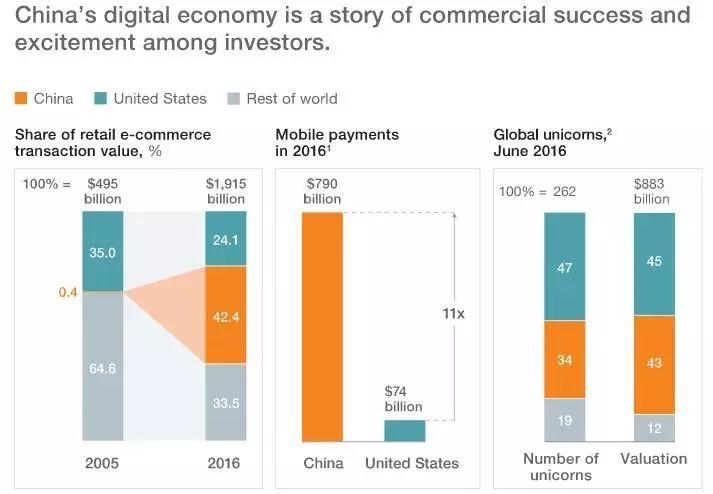 ▲中国数字经济是一个商业成功的故事,也令投资者感到兴奋。(麦肯锡咨询公司网站)