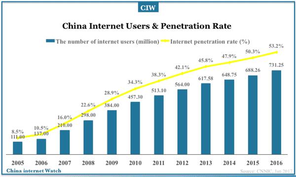 ▲资料图片:2016年,中国互联网用户达7.31亿,超过欧盟和美国网民的总和。(中国互联网络信息中心)