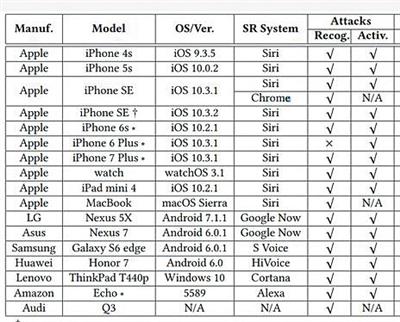 研究结果显示苹果、三星、华为、联想、LG等品牌的多个语音助手可被远程操控。受访者供图