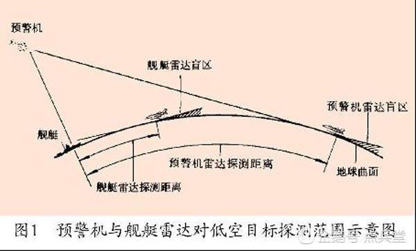 解决地球曲率最好的方法仍然是预警机。