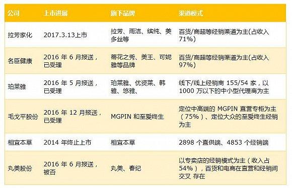 本土美妆品牌毛戈平股份冲IPO 营销保守影响增长预期