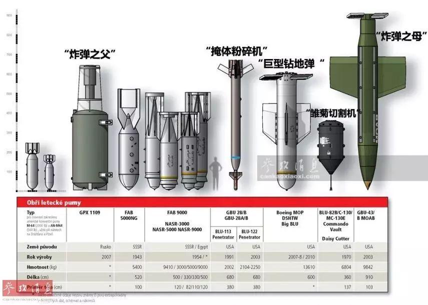 """▲""""炸弹之母""""MOAB(最右)与其他重型航空炸弹对比图,左侧的短粗外形炸弹是其前身,BLU-82""""雏菊切割机""""、""""炸弹之父""""则是俄罗斯于2007年推出的同类武器,但尺寸仍小于MOAB。"""
