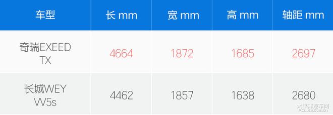 奇瑞EXEED TX对比WEY VV5s 比比谁更高端
