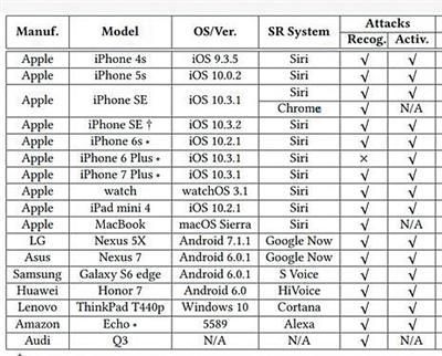 研究结果显示苹果、三星、华为、联想、LG等品牌的多个语音助手可被远程操控。图片来源:新京报