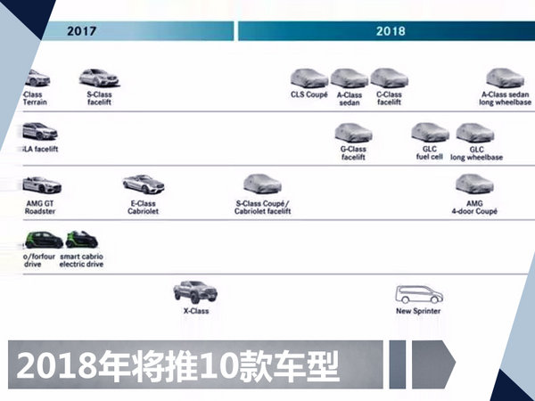 """奔驰2018年将推10款新车 含两款""""加长版"""""""