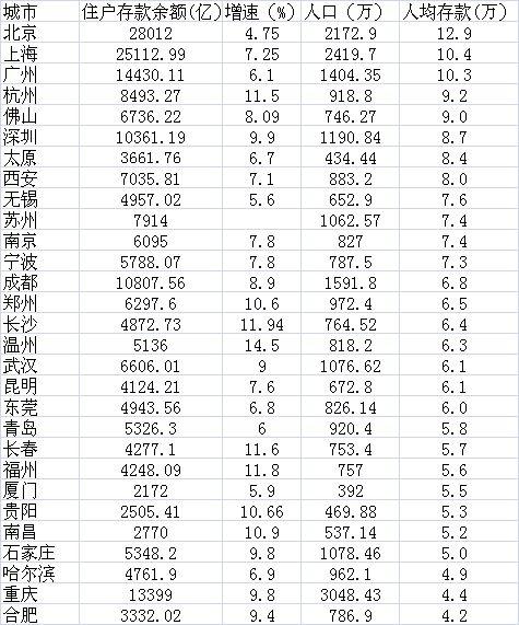 数据来源:各地统计部门公布的2016年统计公报及人民银行支行报告数据,人口为各地常住人口数据,人均存款根据两者除值计算
