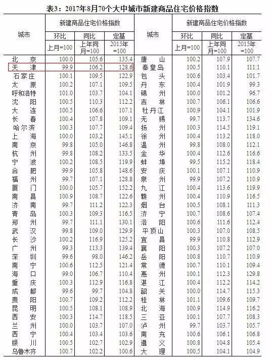 8月份天津房价降了,天津同比下跌3.9%