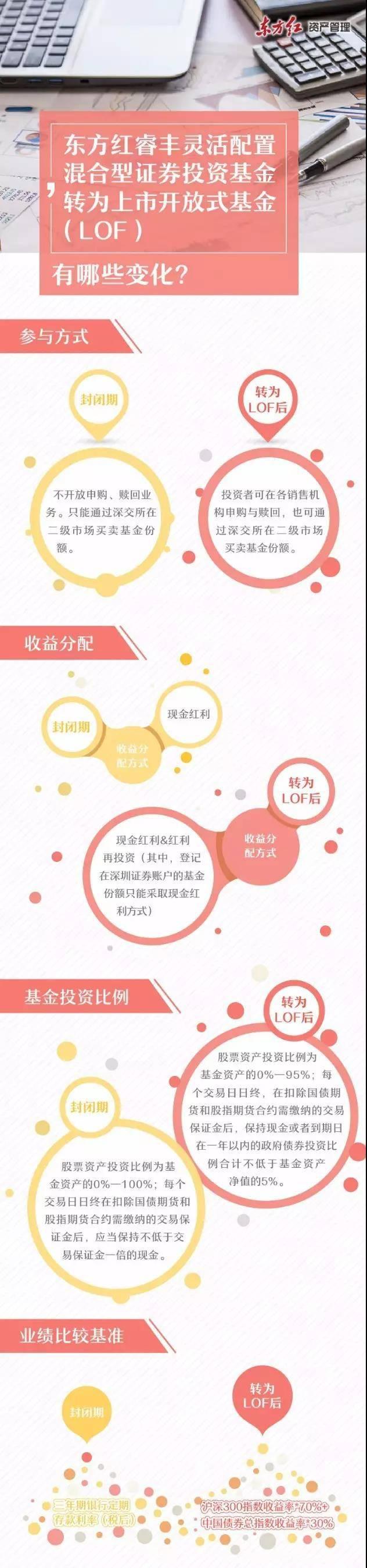 东方红睿丰混合基金封闭三年打开申赎 引来近百亿