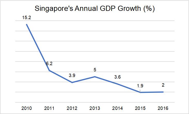 新加坡GDP年增加