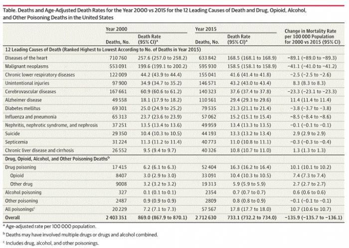 研究称阿片类药物滥用导致美国人的平均预期寿命降低