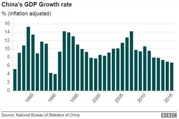 ▲近年来,中国经济保持强劲增加。(数据泉源:中国国家统计局 图片泉源:BBC)