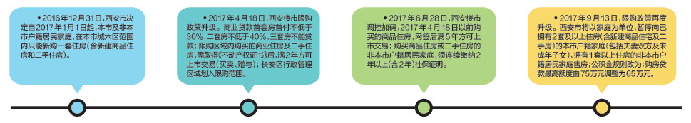 西安楼市限购再升级 双重政策促增人才储备