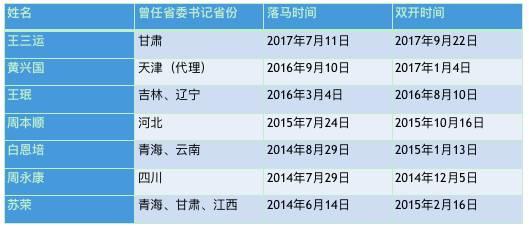 """△曾任省(市)委书记的落马官员""""双开""""进度"""