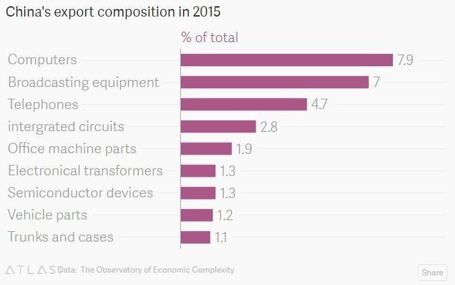 """▲中国2015年出口产物组成一览(数据泉源:美国""""经济庞大性视察站"""")"""