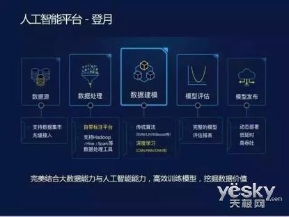 京东人工智能平台系统架构 技术分享日亮相