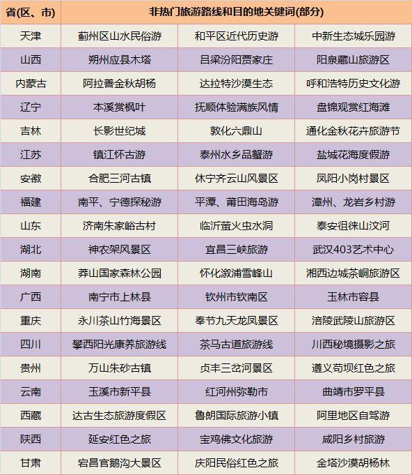 国家旅游局《2017年国庆中秋沐日旅游指南》整理的非热门旅游线路和目的地。