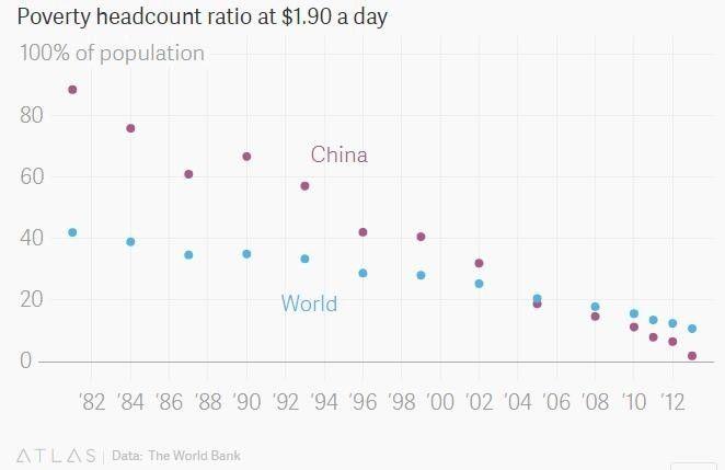 ▲中国的贫困率已经从1981年的凌驾80%降至现在的约2%。(数据泉源:天下银行)