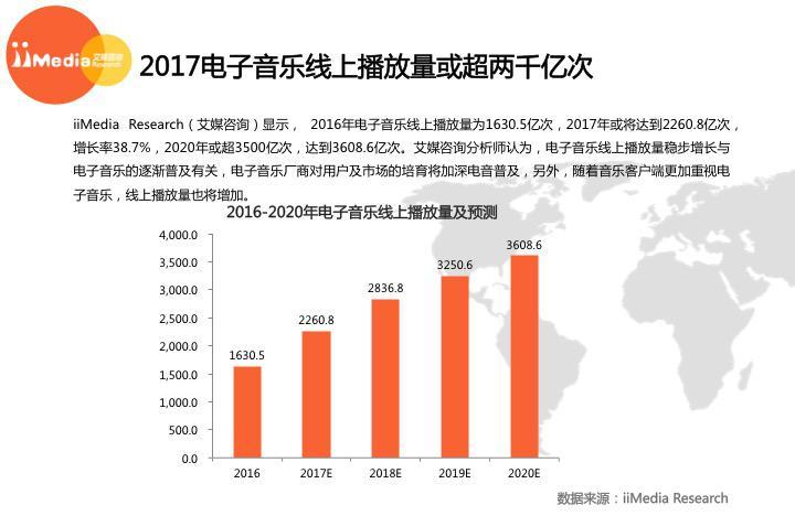 艾媒发布中国电音市场报告 网易云音乐各项数据居首