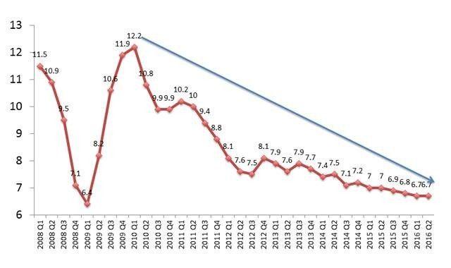 从意外、泡沫、机会和风险,看中国未来五年经