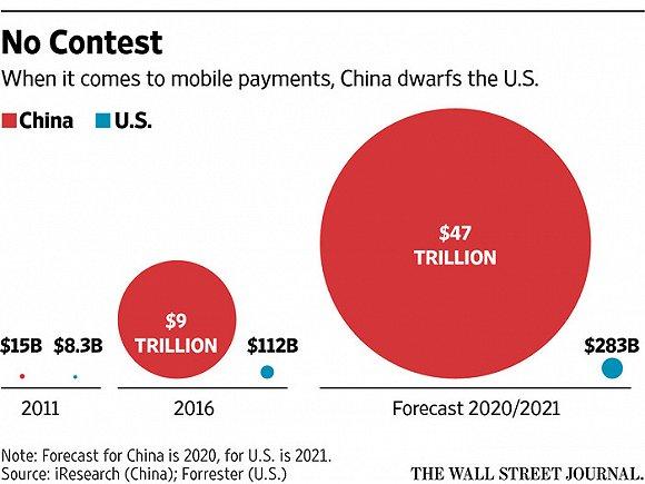 支付宝微信支付秒杀硅谷 中国金融科技公司棋先一招