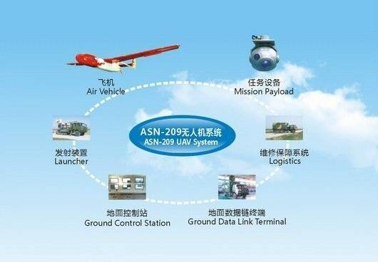 ▲资料图片:ASN-209系列无人机系统示意图(爱生公司网站)