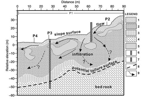 碎石土滑坡水文地质结构特征的地球物理解译