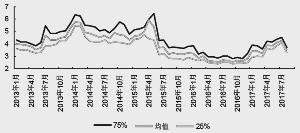 理财基金7日年化收益率均值(%)资料来源:wind,申万宏源研究