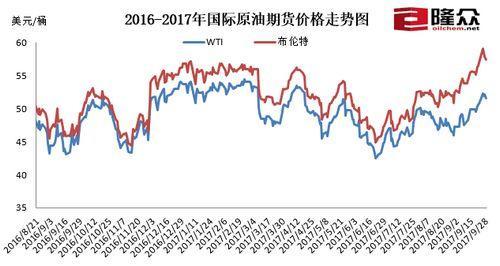 国际原油期货价钱走势图。