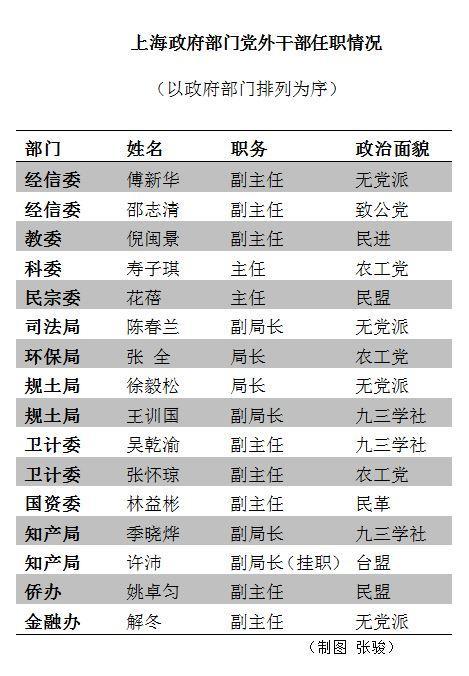 (本文资料均来源于各政府部门官网公开信息)
