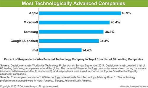 技术专家:苹果为全球技术最先进公司