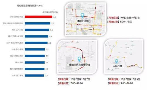 报告预测的十大周边道路易拥堵景区。来自交通部路网中心